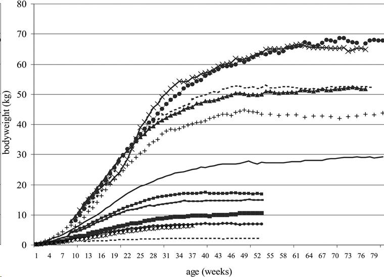 closed growth curve lab report Exponential population growth (j-shaped curve) based on i = rn for 10 generations of wolffia microscopica in order to produce a j-shaped curve, the increase (i) for.