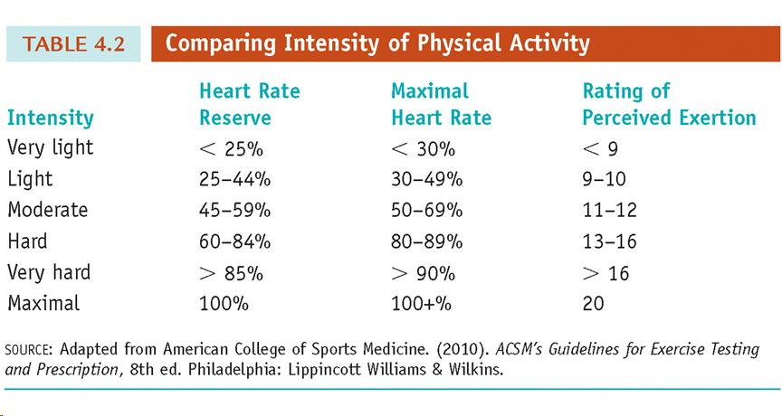 Fitt+Formula+Chart Comparing Intensity of Aerobic Physical Activity