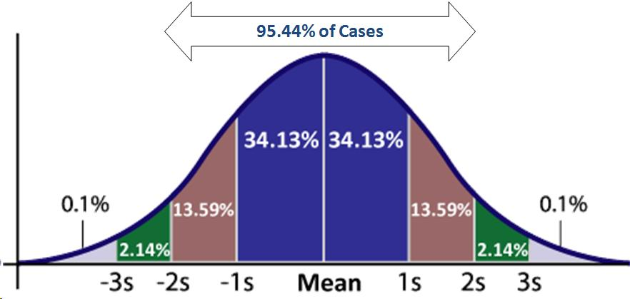 standard deviation and percentage The value of the relative standard deviation, expressed in percent it can be calculated from the relative standard deviation by multiplying by 100 comment: it is recommended that the 'relative standard deviation' be reported, rather than the 'percentage standard deviation', in order to avoid confusion where results.
